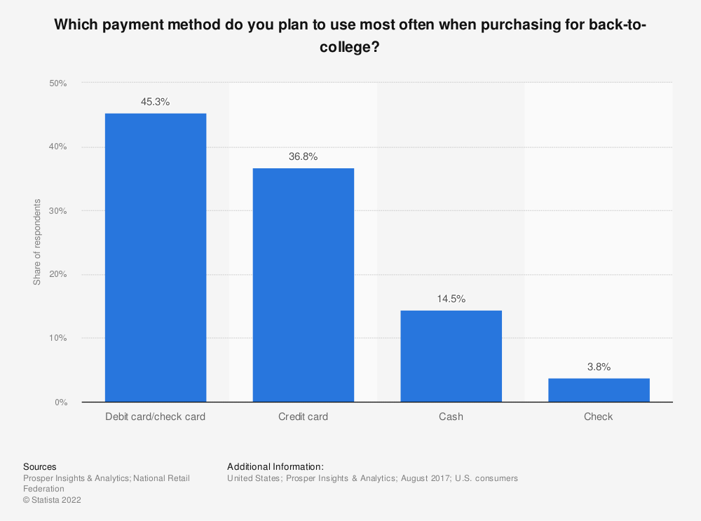 Statistic: Which payment method do you plan to use most often when purchasing for back-to-college? | Statista