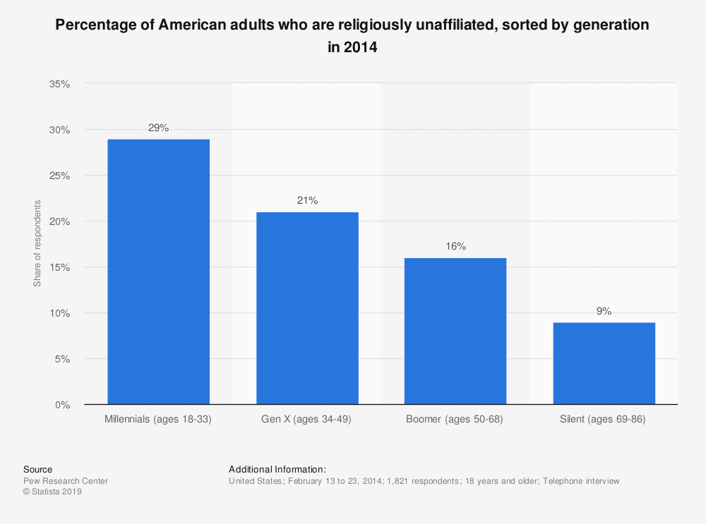 Statistic: Percentage of American adults who are religiously unaffiliated, sorted by generation in 2014 | Statista