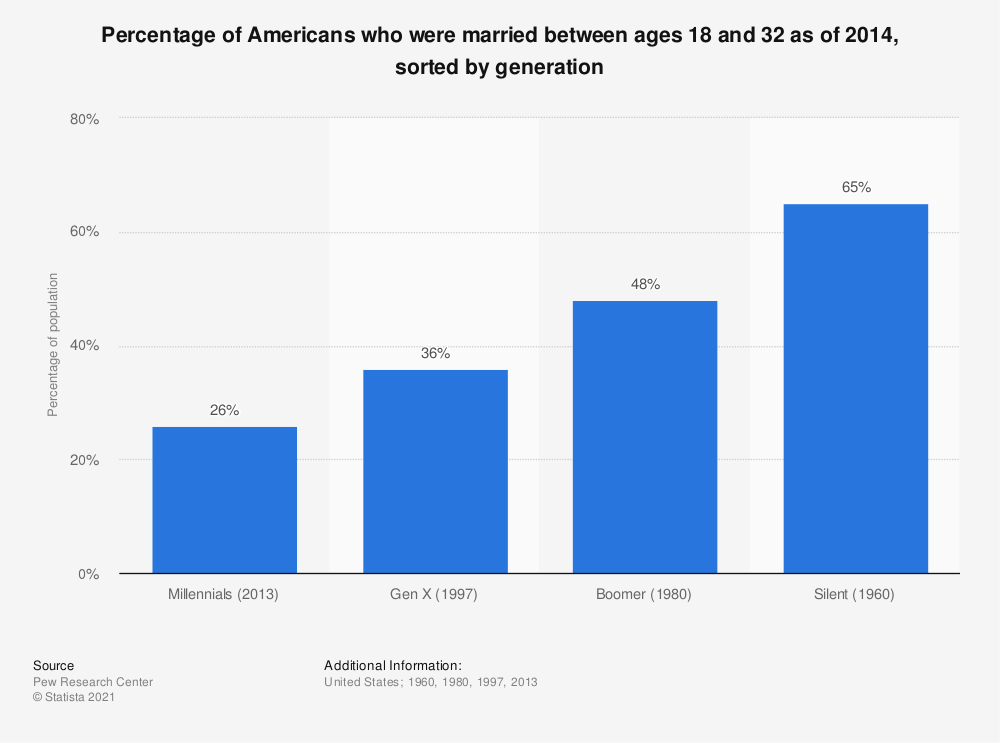 Statistic: Percentage of Americans who were married between ages 18 and 32 as of 2014, sorted by generation | Statista