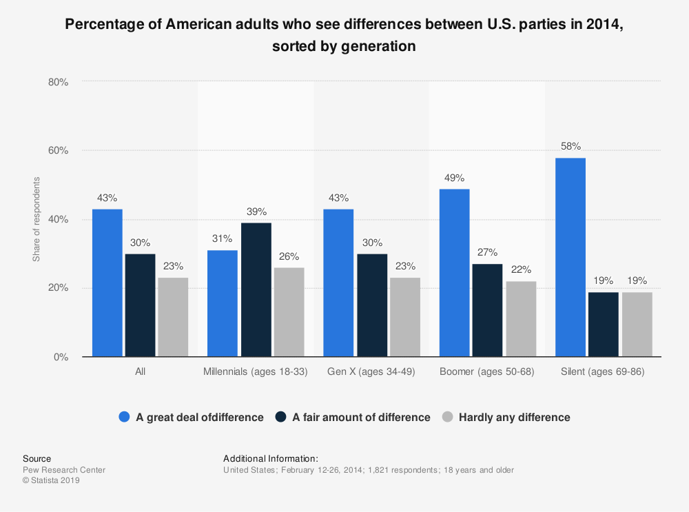 Statistic: Percentage of American adults who see differences between U.S. parties in 2014, sorted by generation | Statista