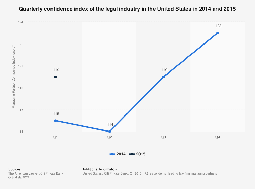 Statistic: Quarterly confidence index of the legal industry in the United States in 2014 and 2015 | Statista