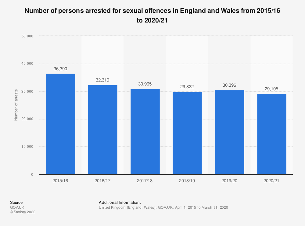 Statistic: Number of persons arrested for sexual offences in England and Wales from 2002/03 to 2018/19  (In 1,000s) | Statista