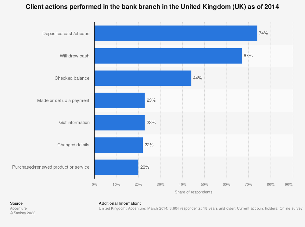 Statistic: Client actions performed in the bank branch in the United Kingdom (UK) as of 2014 | Statista