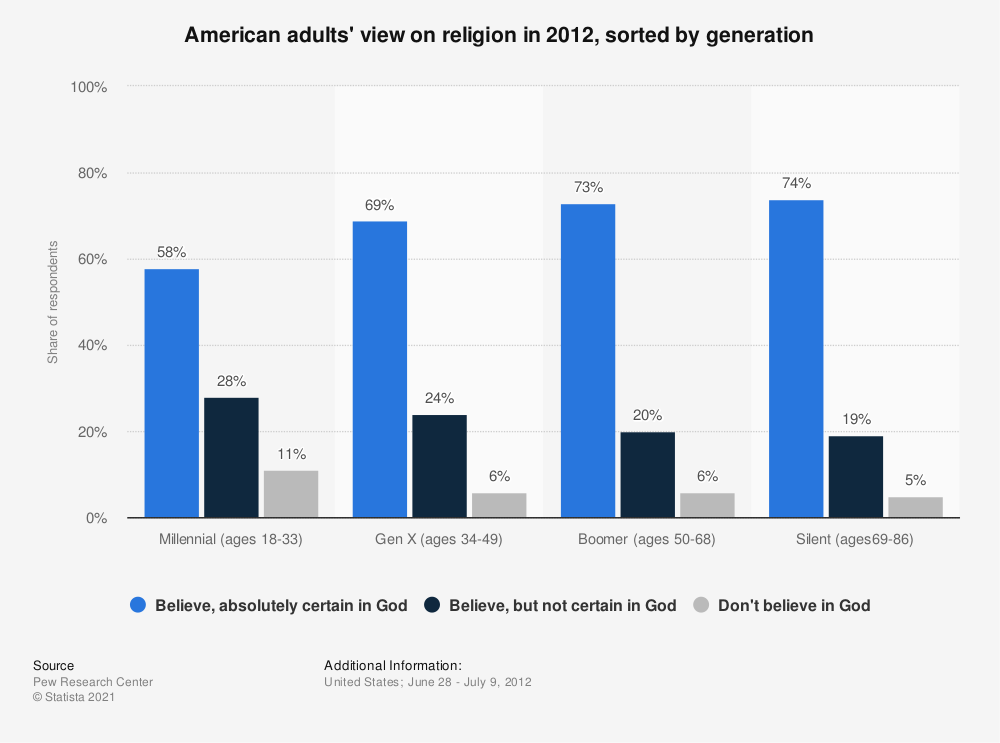Statistic: American adults' view on religion in 2012, sorted by generation | Statista