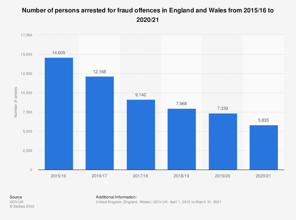 Statistic: Number of persons arrested for fraud and forgery in England and Wales  from 2002/03 to 2017/18 (in 1,000s) | Statista