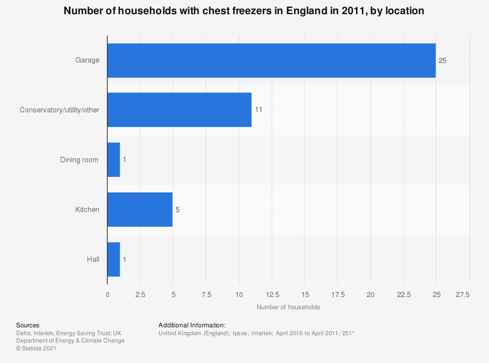 Statistic: Number of households with chest freezers in England in 2011, by location | Statista