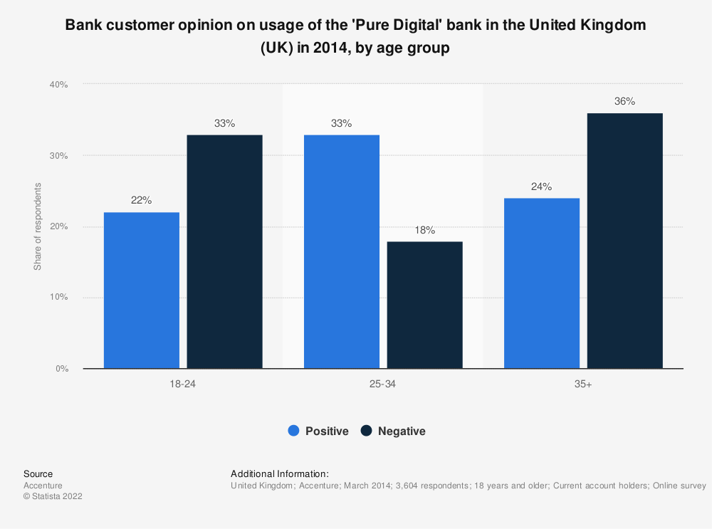 Statistic: Bank customer opinion on usage of the 'Pure Digital' bank in the United Kingdom (UK) in 2014, by age group | Statista