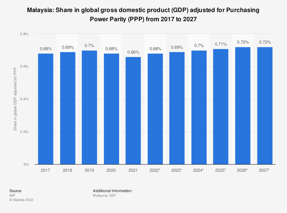 Statistic: Malaysia: Share in global gross domestic product (GDP) adjusted for Purchasing Power Parity (PPP) from 2014 to 2024 | Statista
