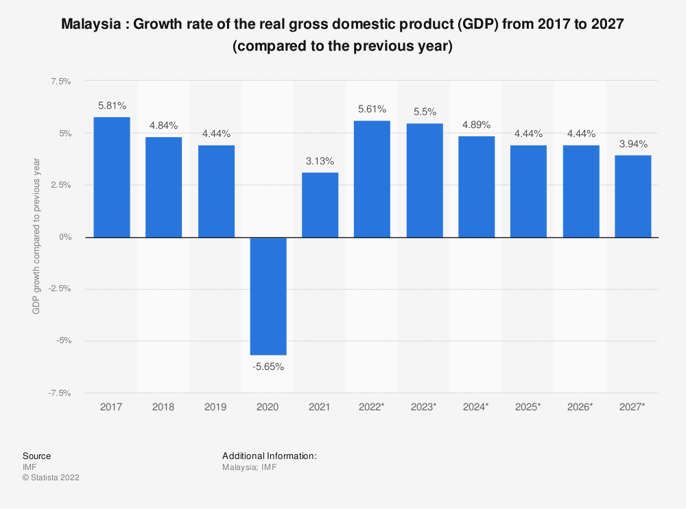 Statistic: Malaysia : Growth rate of the real gross domestic product (GDP) from 2014 to 2024 (compared to the previous year) | Statista