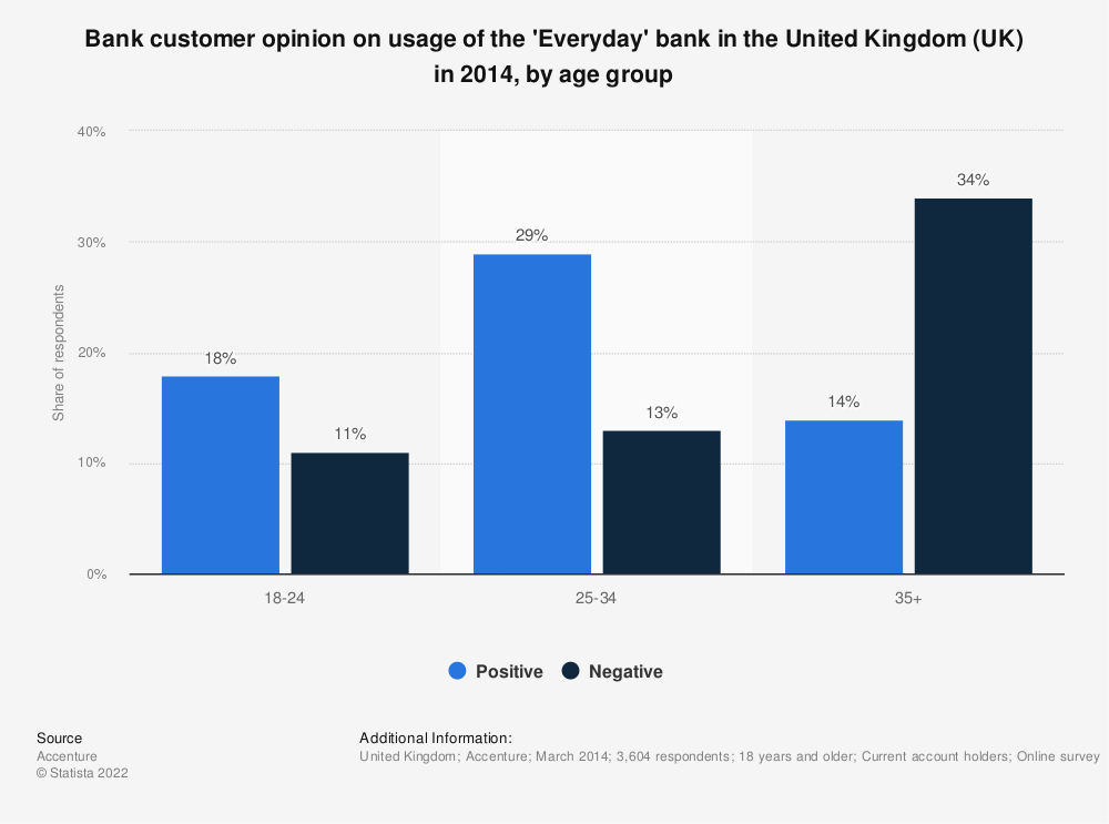 Statistic: Bank customer opinion on usage of the 'Everyday' bank in the United Kingdom (UK) in 2014, by age group | Statista