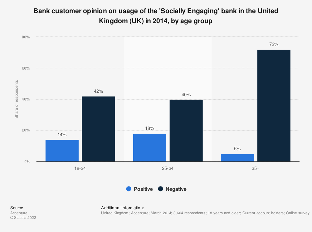 Statistic: Bank customer opinion on usage of the 'Socially Engaging' bank in the United Kingdom (UK) in 2014, by age group | Statista