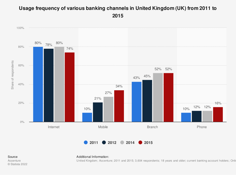 Statistic: Usage frequency of various banking channels in United Kingdom (UK) from 2011 to 2015 | Statista