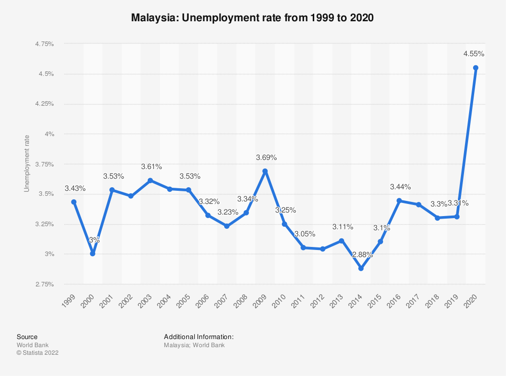 Malaysia - unemployment rate 2010-2020 | Statistic