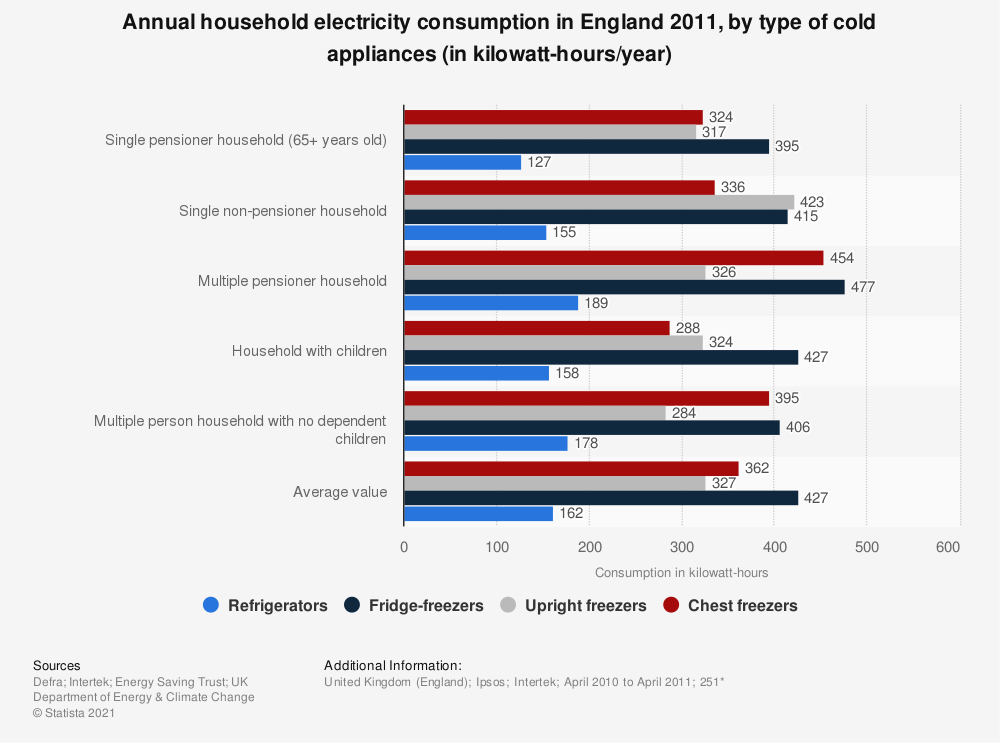 Statistic: Annual household electricity consumption in England 2011, by type of cold appliances (in kilowatt-hours/year) | Statista