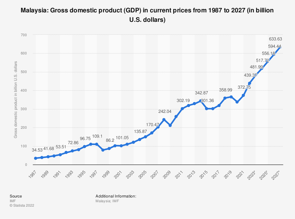 Statistic: Malaysia: Gross domestic product (GDP) in current prices from 2014 to 2024 (in billion U.S. dollars) | Statista