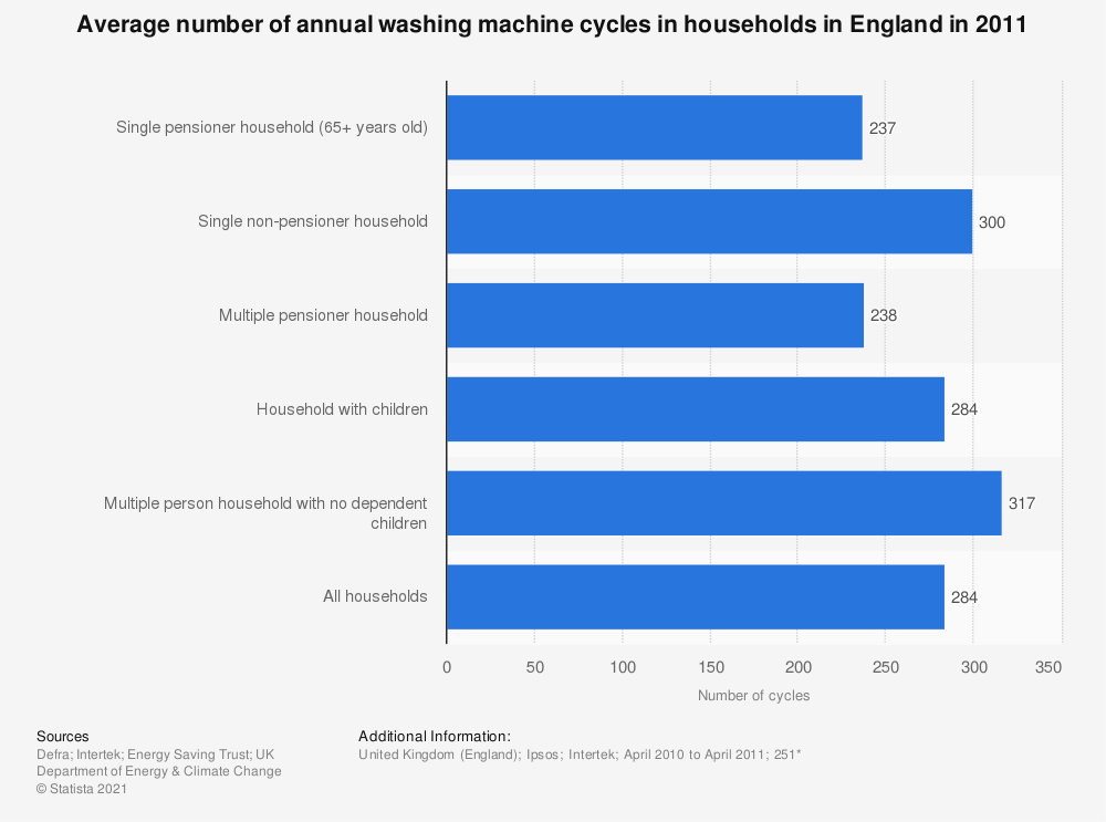 Statistic: Average number of annual washing machine cycles in households in England in 2011 | Statista