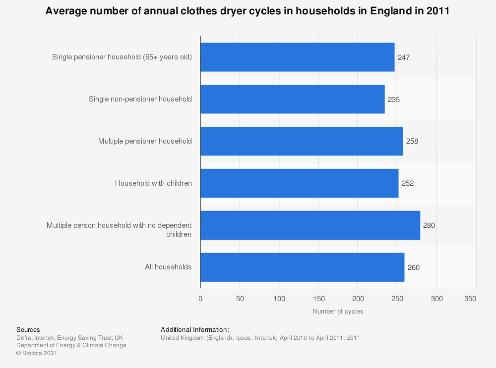 Statistic: Average number of annual clothes dryer cycles in households in England in 2011 | Statista