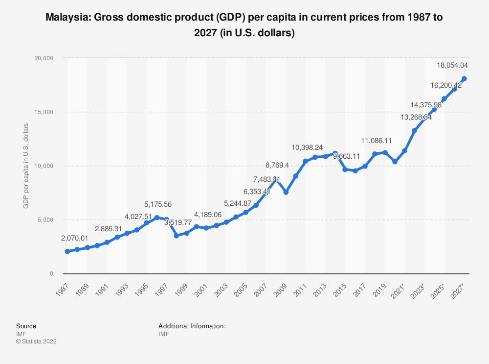 Statistic: Malaysia: Gross domestic product (GDP) per capita in current prices from 1984 to 2024 (in U.S. dollars) | Statista