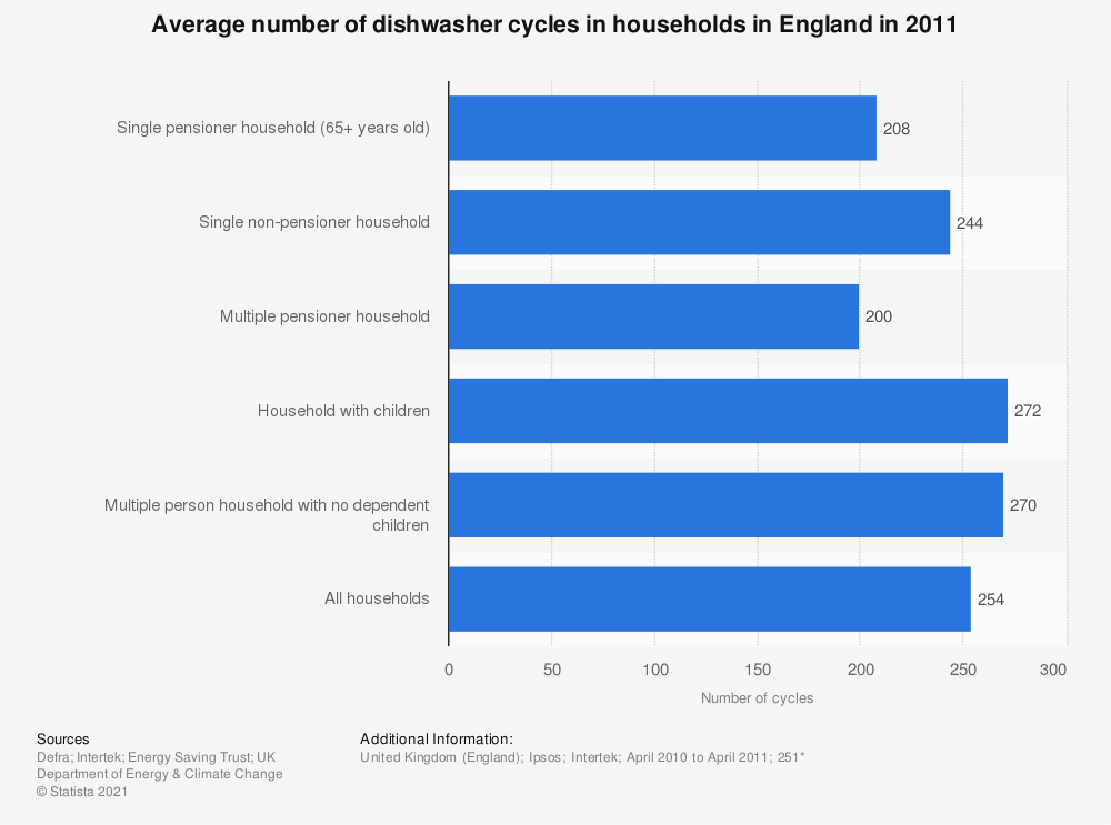 Statistic: Average number of dishwasher cycles in households in England in 2011 | Statista