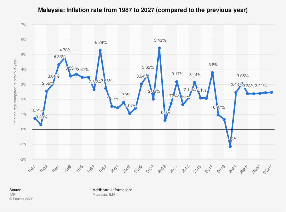 Statistic: Malaysia: Inflation rate from 1984 to 2024 (compared to the previous year) | Statista