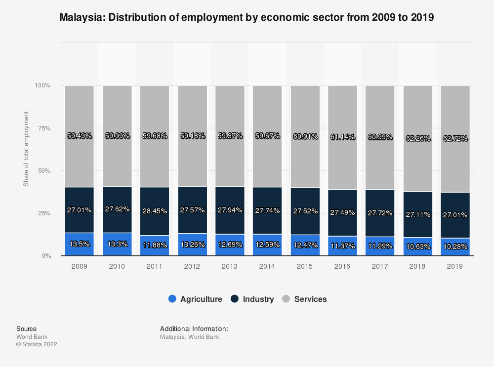 Statistic: Malaysia: Distribution of employment by economic sector from 2007 to 2017 | Statista