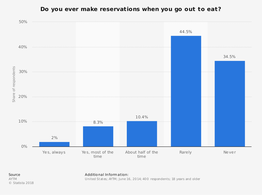 Statistic: Do you ever make reservations when you go out to eat? | Statista