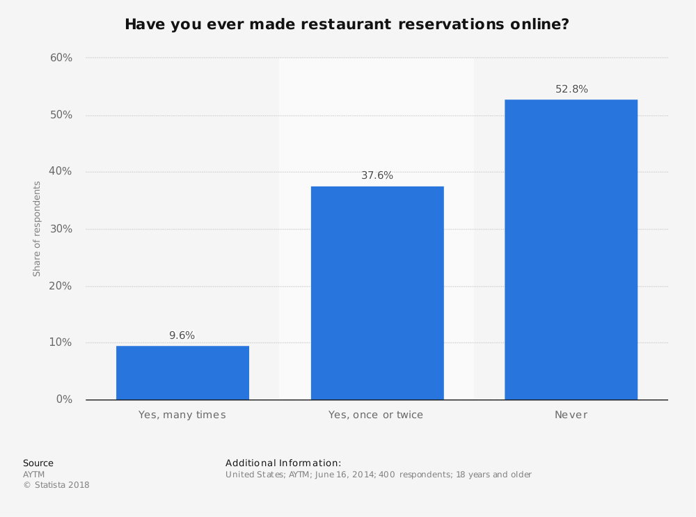 Statistic: Have you ever made restaurant reservations online? | Statista