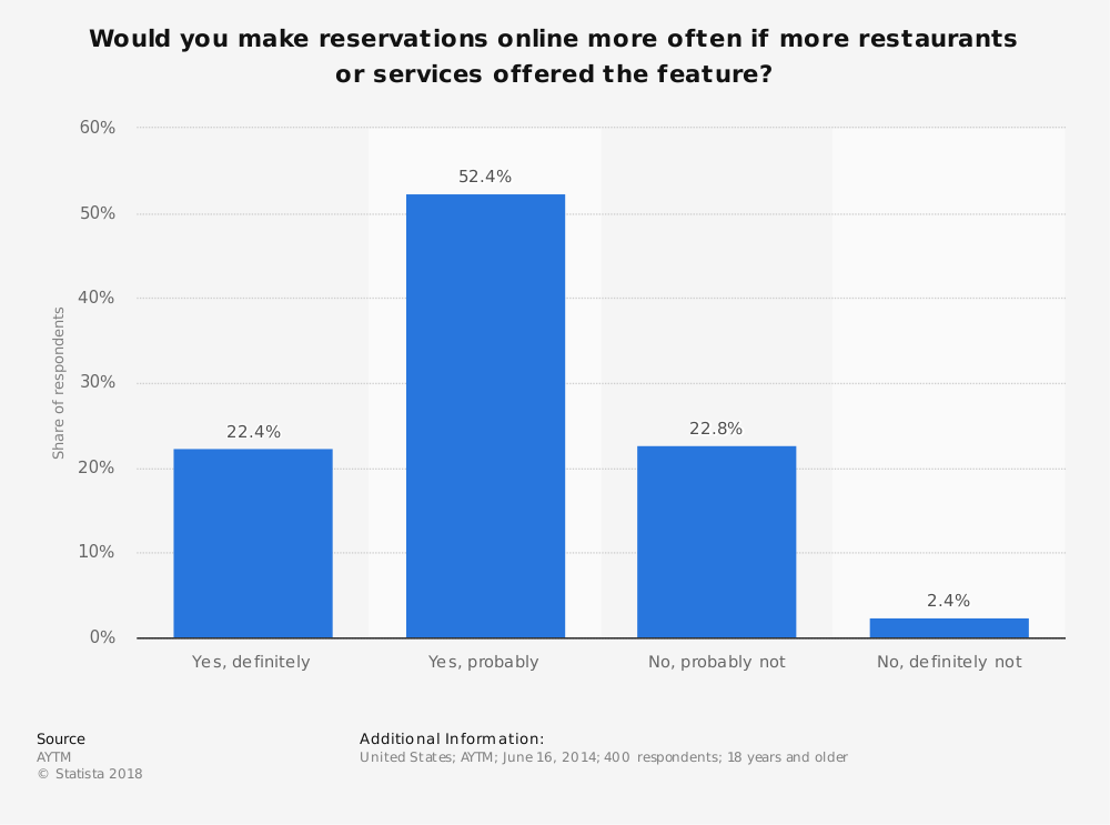 Statistic: Would you make reservations online more often if more restaurants or services offered the feature? | Statista