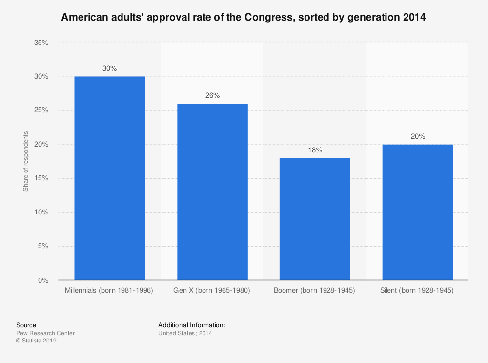 Statistic: American adults' approval rate of the Congress, sorted by generation 2014 | Statista