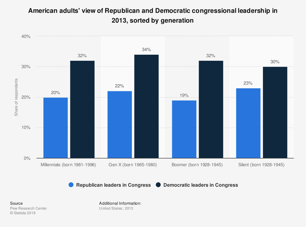 Statistic: American adults' view of Republican and Democratic congressional leadership in 2013, sorted by generation | Statista