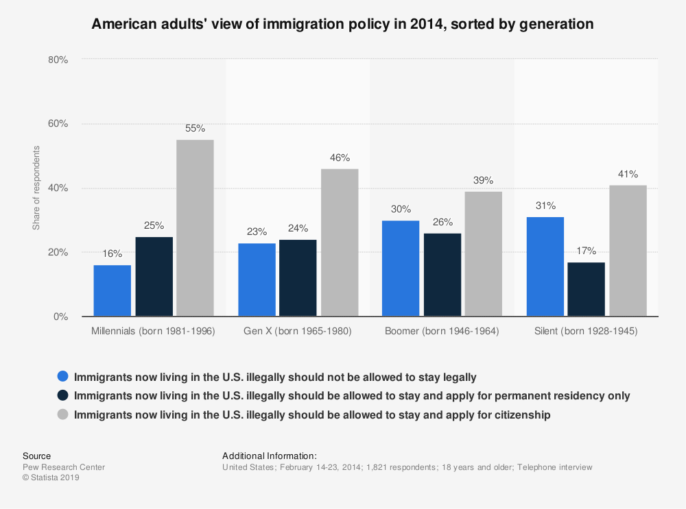 Statistic: American adults' view of immigration policy in 2014, sorted by generation | Statista