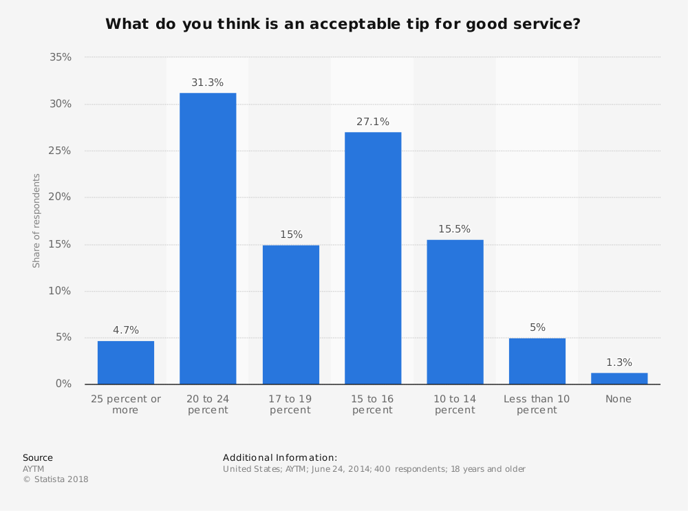 Statistic: What do you think is an acceptable tip for good service?   Statista