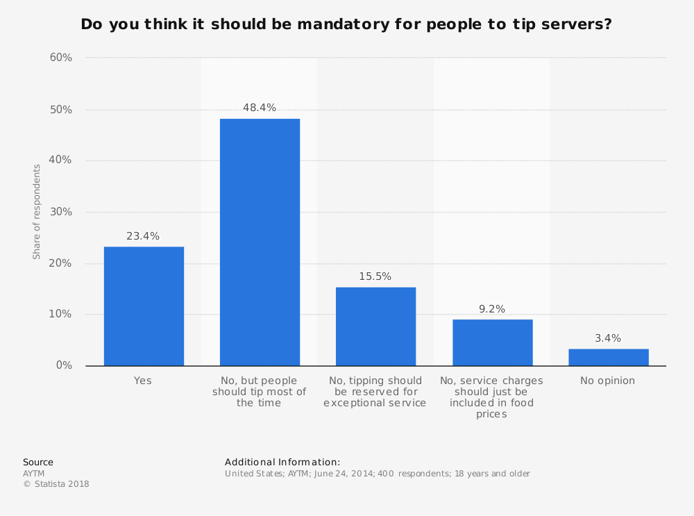 Statistic: Do you think it should be mandatory for people to tip servers? | Statista