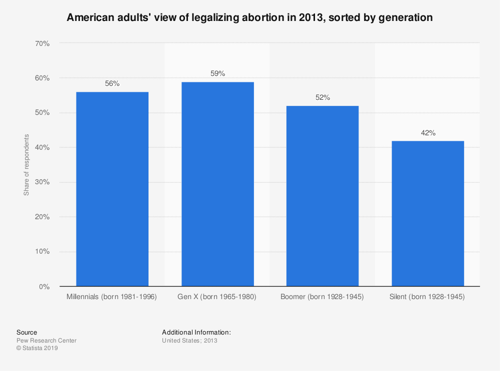 Statistic: American adults' view of legalizing abortion in 2013, sorted by generation   Statista