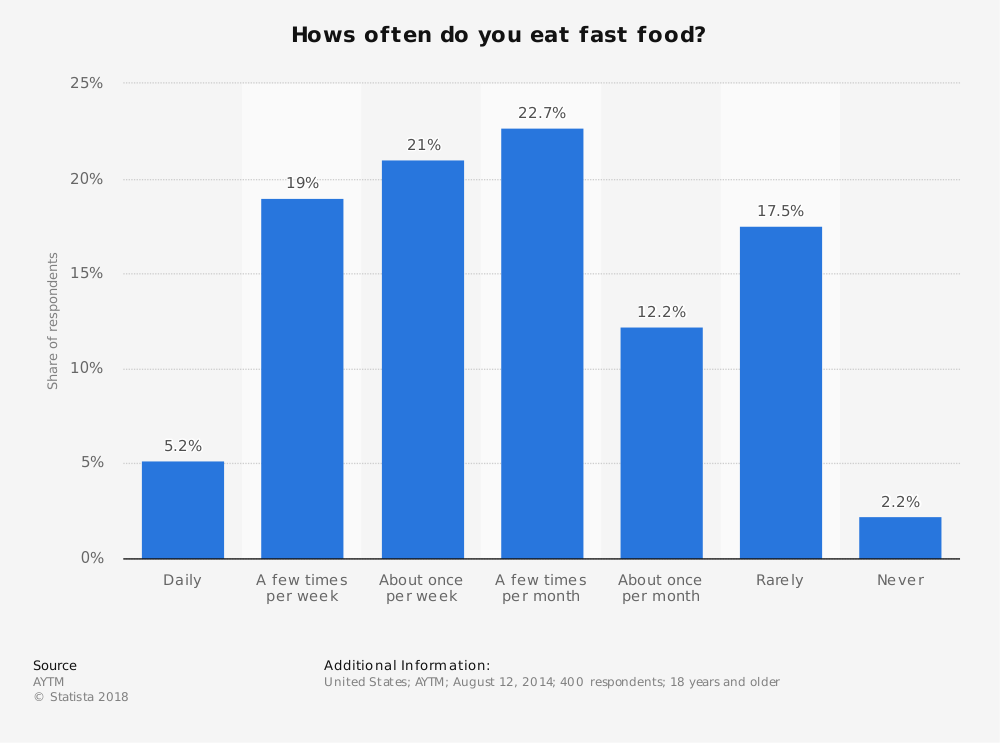 Statistic: Hows often do you eat fast food? | Statista