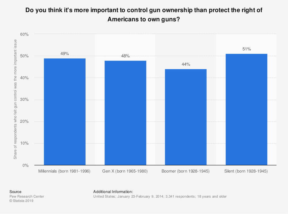 Statistic: Do you think it's more important to control gun ownership than protect the right of Americans to own guns? | Statista