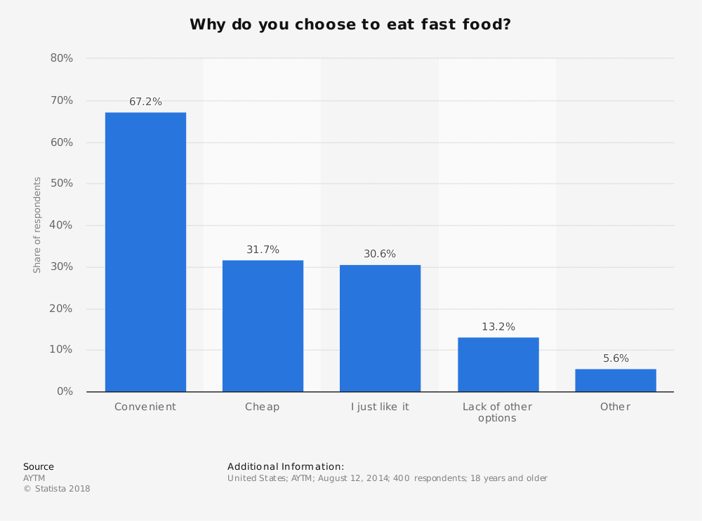 Statistic: Why do you choose to eat fast food? | Statista