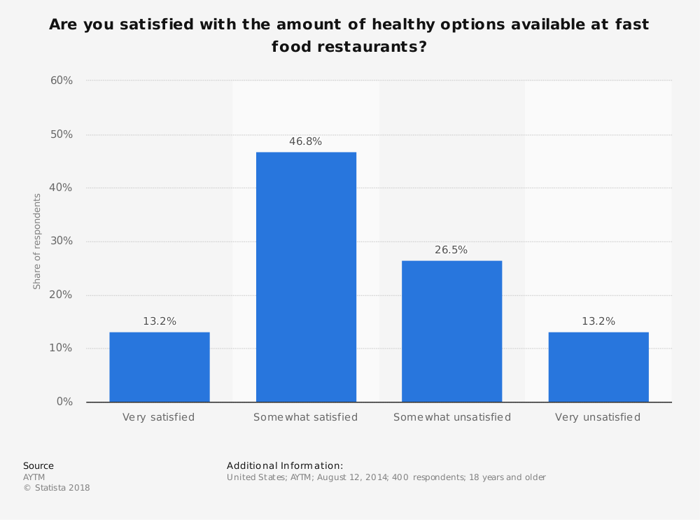 Statistic: Are you satisfied with the amount of healthy options available at fast food restaurants? | Statista