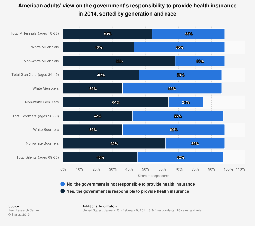 Statistic: American adults' view on the government's responsibility to provide health insurance in 2014, sorted by generation and race | Statista