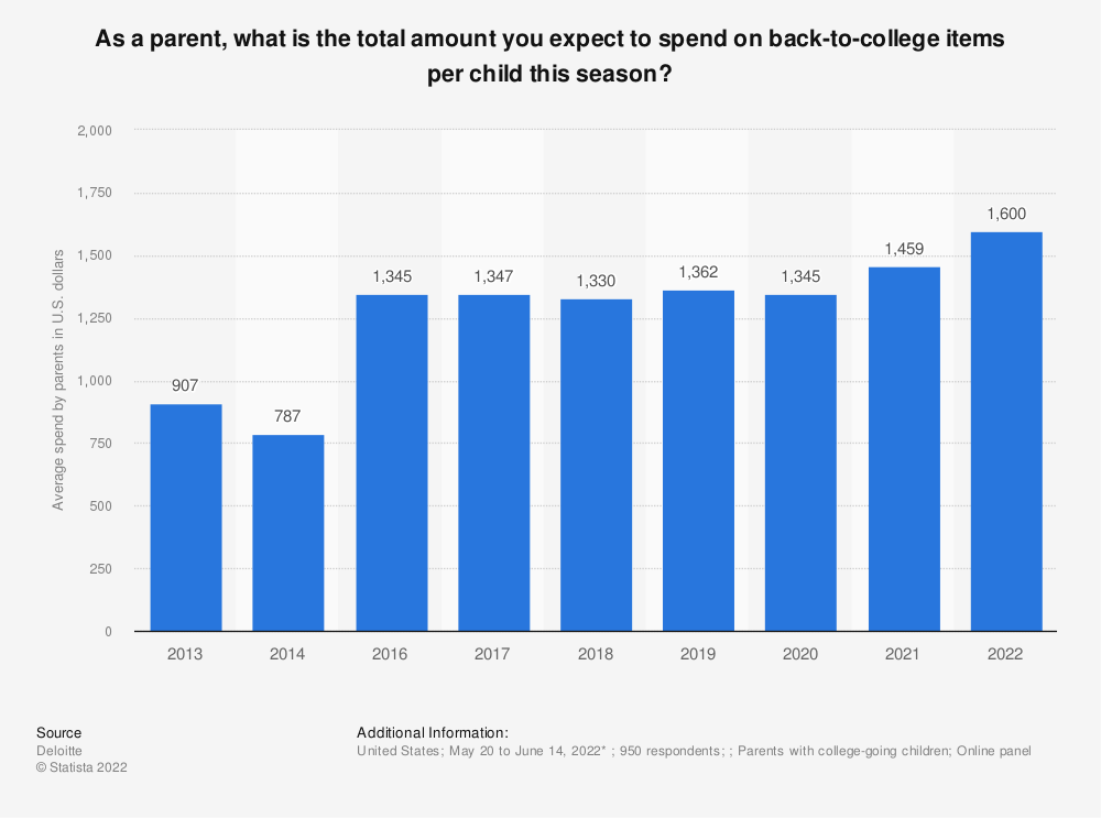 Statistic: As a parent, what is the total amount you expect to spend on back-to-college items this season? | Statista