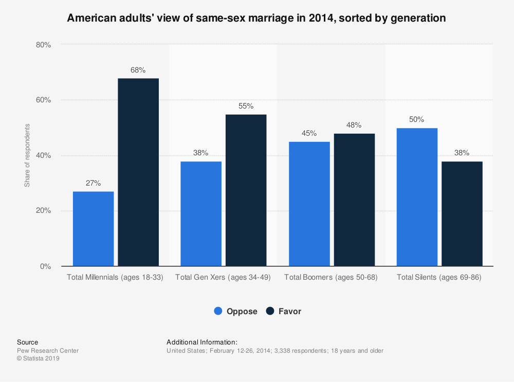 Statistic: American adults' view of same-sex marriage in 2014, sorted by generation | Statista