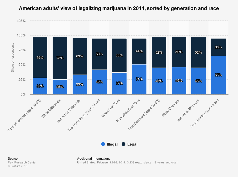 Statistic: American adults' view of legalizing marijuana in 2014, sorted by generation and race | Statista