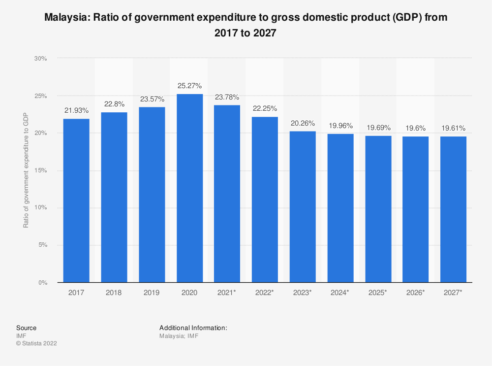 Statistic: Malaysia: Ratio of government expenditure to gross domestic product (GDP) from 2014 to 2024 | Statista