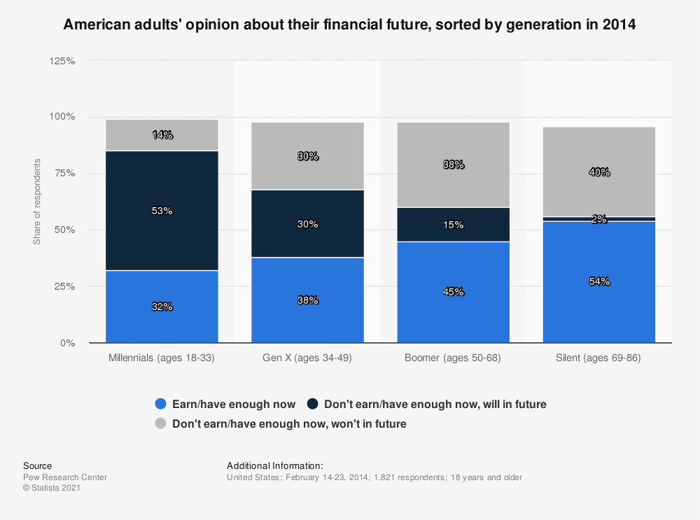 Statistic: American adults' opinion about their financial future, sorted by generation in 2014 | Statista