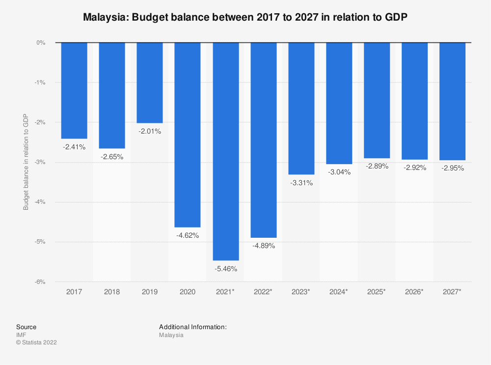 Statistic: Malaysia: Budget balance between 2014 to 2024 in relation to GDP | Statista