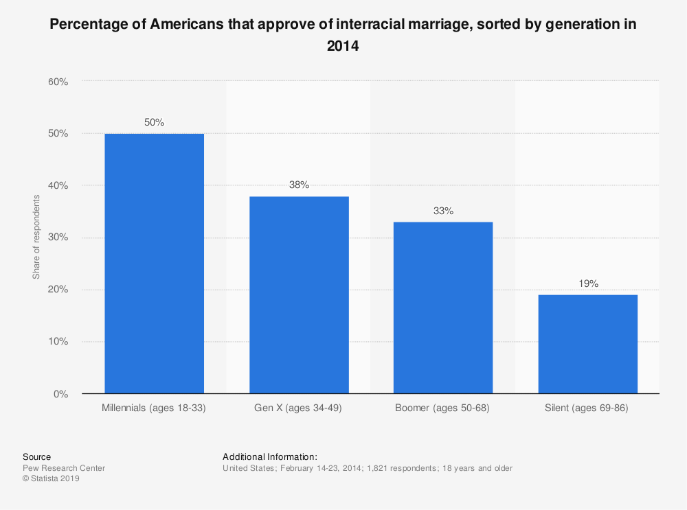 Facts and statistics on interracial dating — img 14