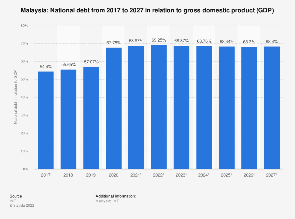 Statistic: Malaysia: National debt from 2014 to 2024 in relation to gross domestic product (GDP) | Statista
