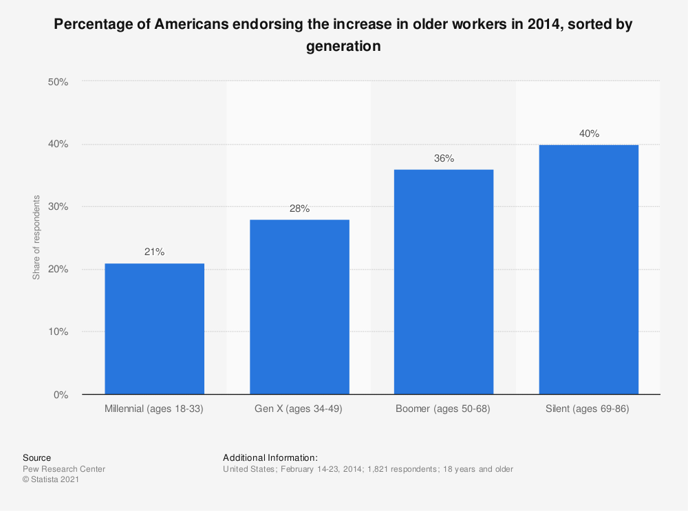 Statistic: Percentage of Americans endorsing the increase in older workers in 2014, sorted by generation | Statista