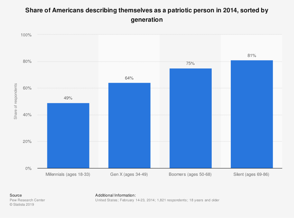 Statistic: Share of Americans describing themselves as a patriotic person in 2014, sorted by generation | Statista