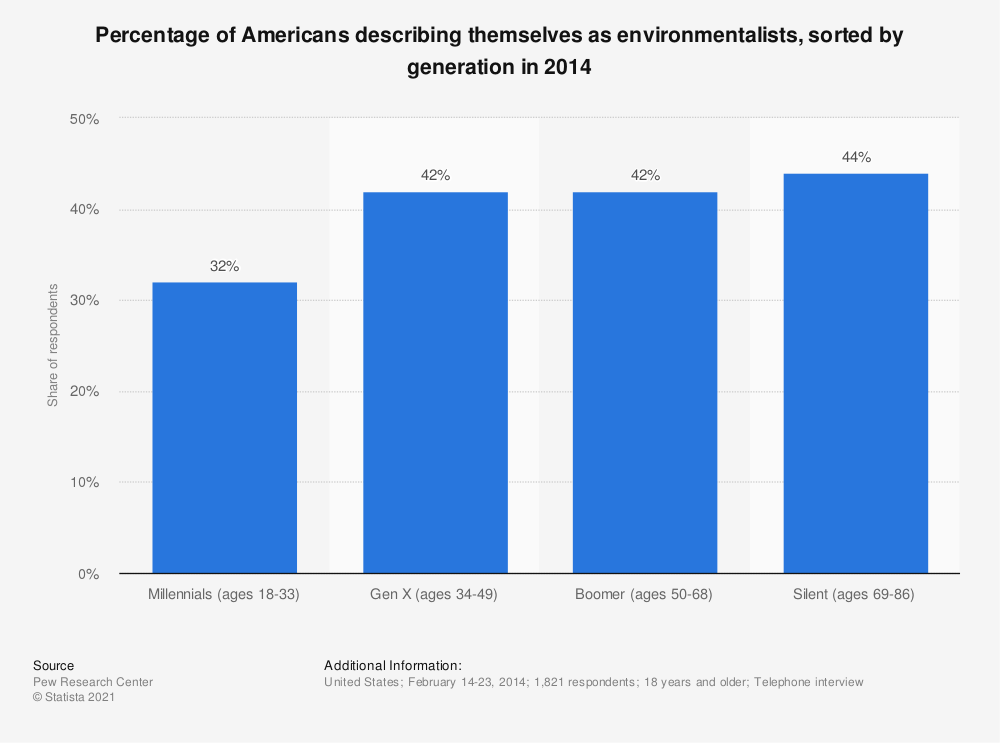 Statistic: Percentage of Americans describing themselves as environmentalists, sorted by generation in 2014 | Statista
